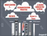 """Smart control è il nuovo servizio di """"telemanutenzione proattiva"""" per il retail."""